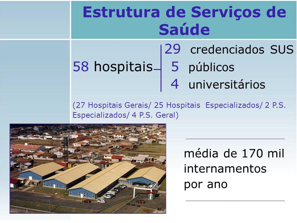 Estrutura de Serviços de Saúde