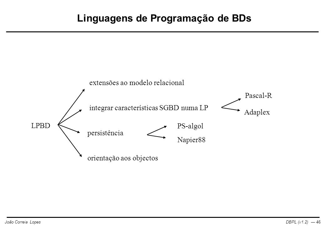 Linguagens de Programação de BDs