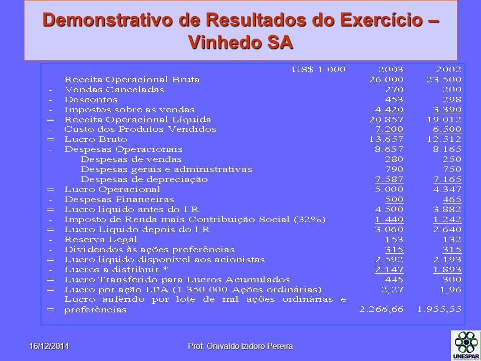 Demonstrativo de Resultados do Exercício – Vinhedo SA