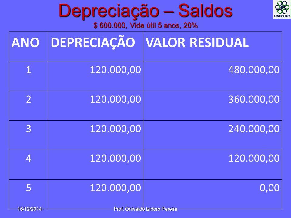 Depreciação – Saldos $ 600.000, Vida útil 5 anos, 20%