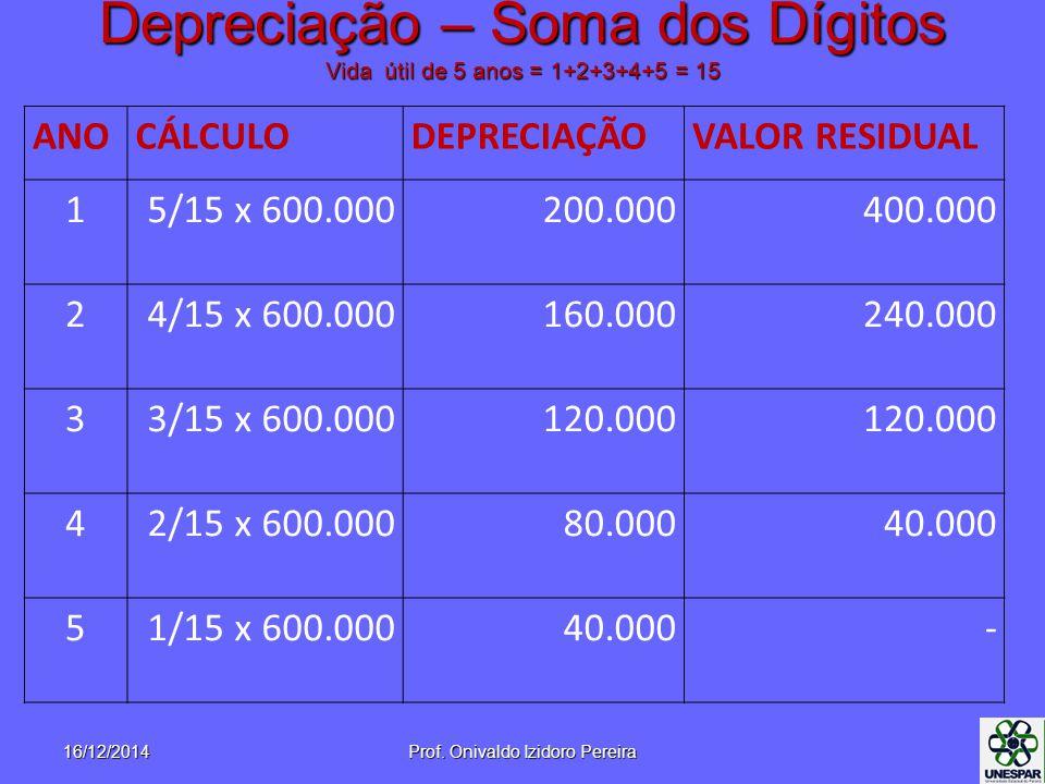Depreciação – Soma dos Dígitos Vida útil de 5 anos = 1+2+3+4+5 = 15