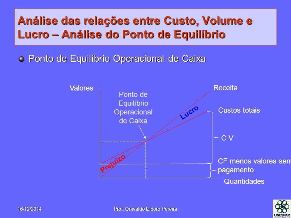 Análise das relações entre Custo, Volume e Lucro – Análise do Ponto de Equilíbrio