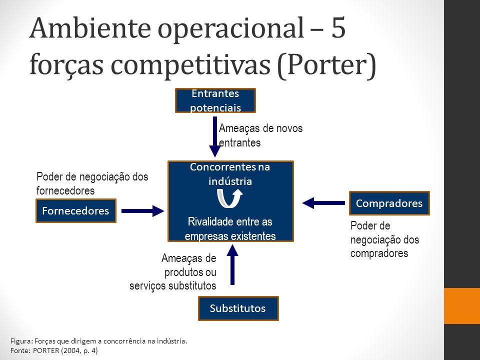 Ambiente operacional – 5 forças competitivas (Porter)