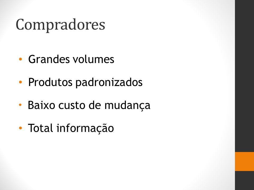 Compradores Grandes volumes Produtos padronizados Total informação