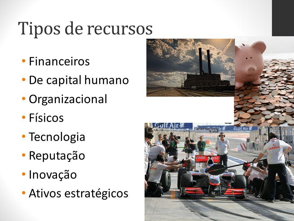 Tipos de recursos Financeiros De capital humano Organizacional Físicos