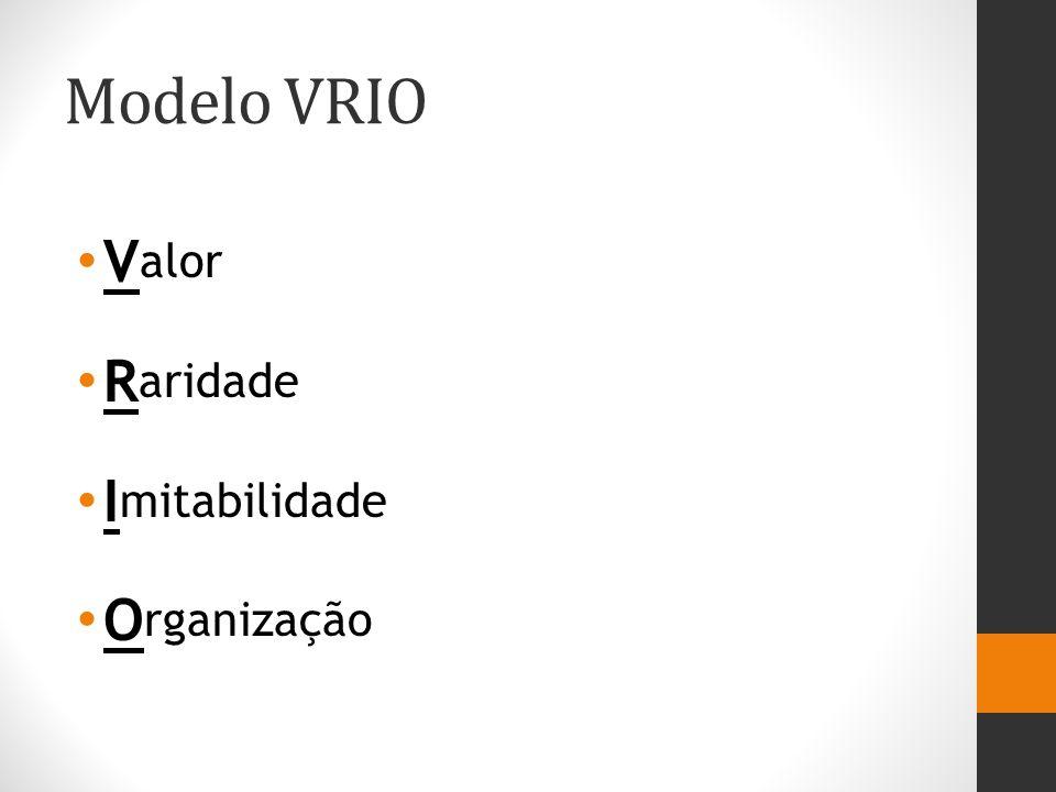 Modelo VRIO Valor Raridade Imitabilidade Organização