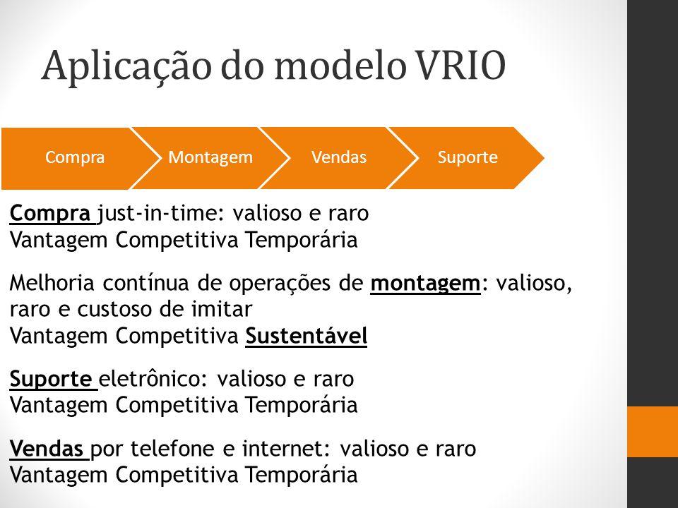 Aplicação do modelo VRIO