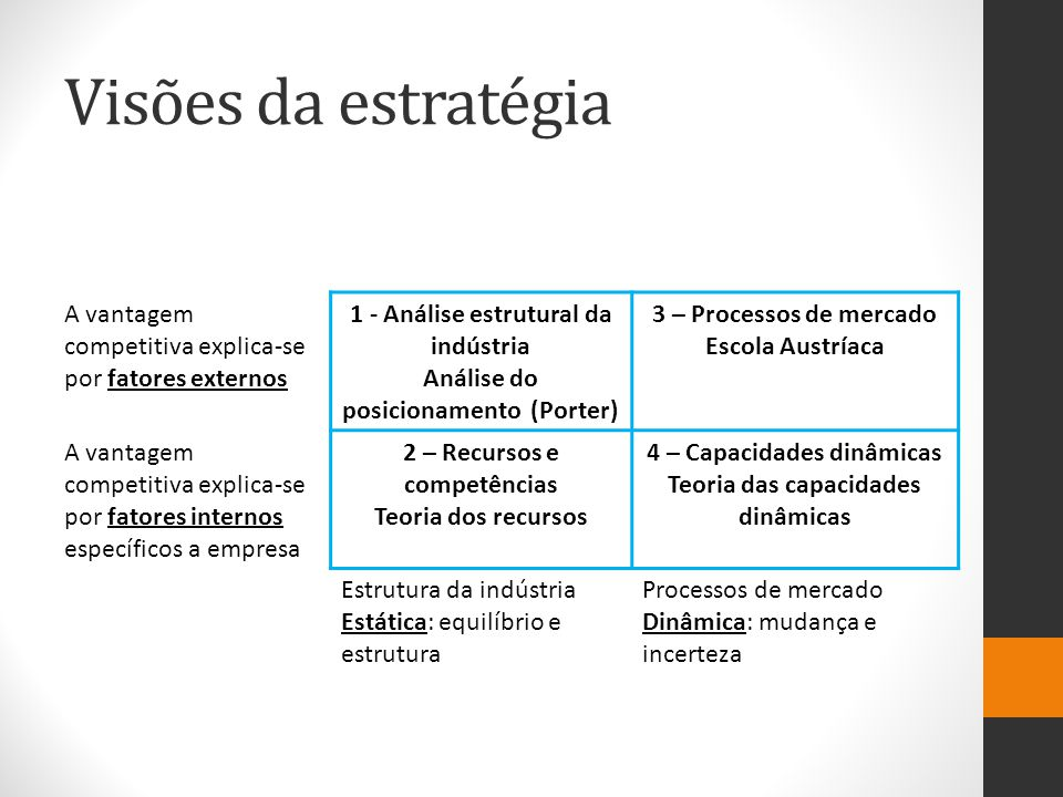 Visões da estratégia A vantagem competitiva explica-se por fatores externos. 1 - Análise estrutural da indústria.