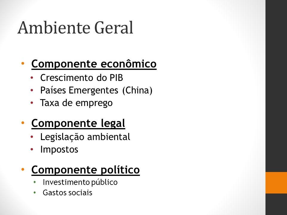 Ambiente Geral Componente econômico Componente legal