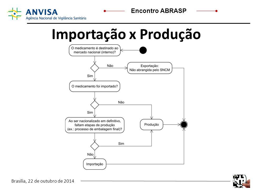 Importação x Produção