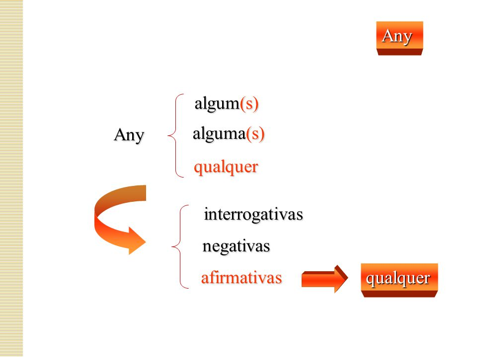Any algum(s) Any alguma(s) qualquer interrogativas negativas afirmativas qualquer