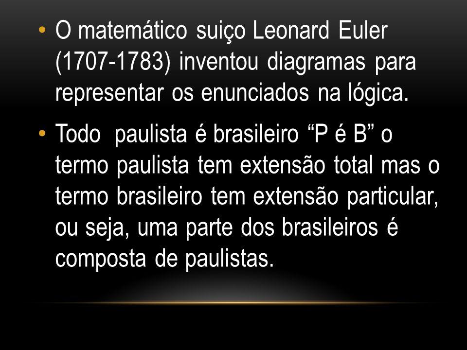 O matemático suiço Leonard Euler (1707-1783) inventou diagramas para representar os enunciados na lógica.