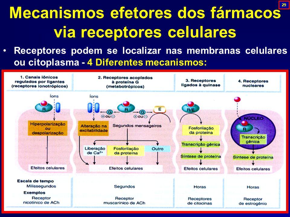 Mecanismos efetores dos fármacos via receptores celulares