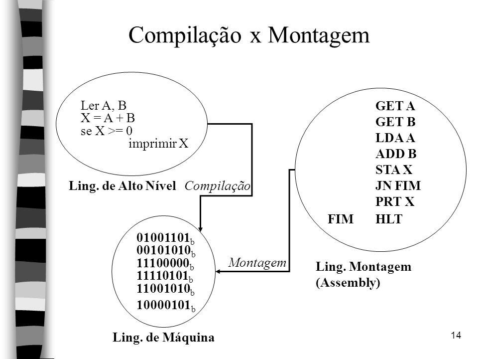 Compilação x Montagem Ler A, B X = A + B se X >= 0 imprimir X GET A