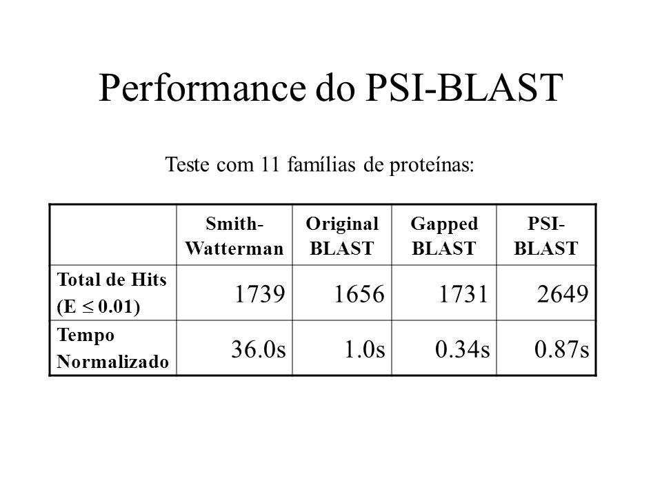 Performance do PSI-BLAST