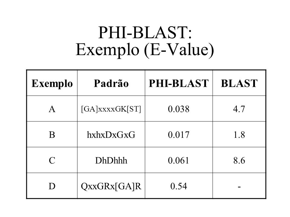 PHI-BLAST: Exemplo (E-Value)