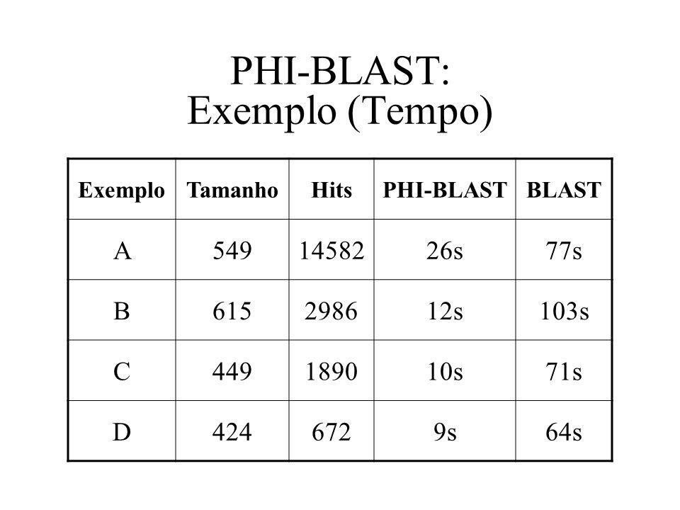 PHI-BLAST: Exemplo (Tempo)