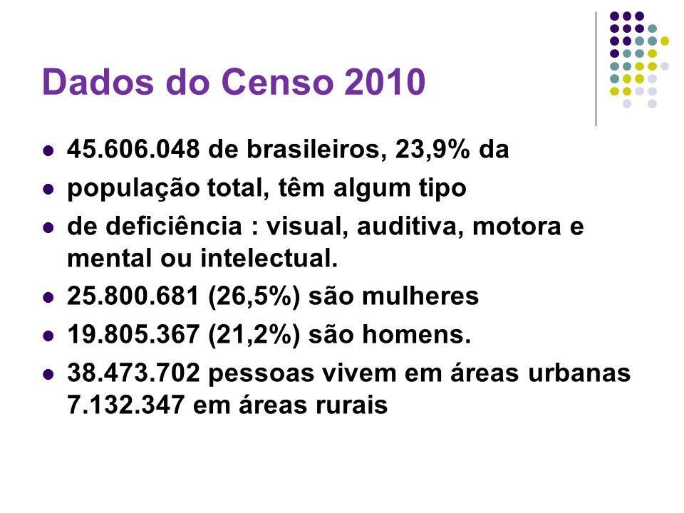 Dados do Censo 2010 45.606.048 de brasileiros, 23,9% da