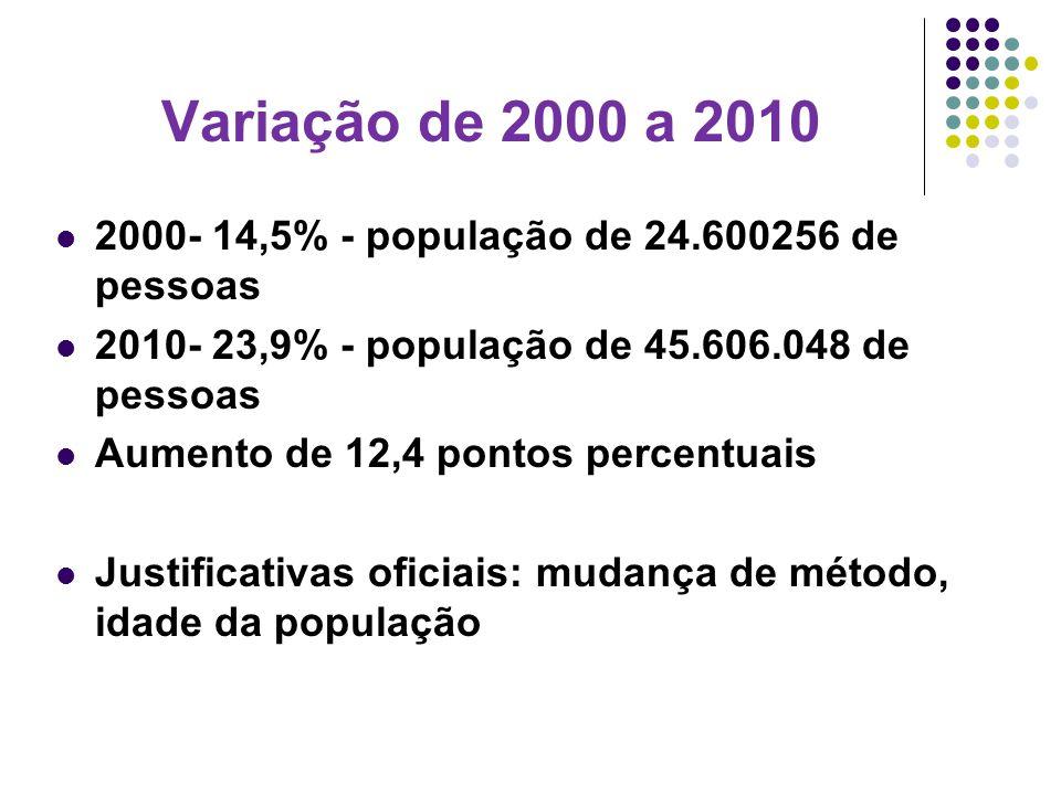 Variação de 2000 a 2010 2000- 14,5% - população de 24.600256 de pessoas. 2010- 23,9% - população de 45.606.048 de pessoas.