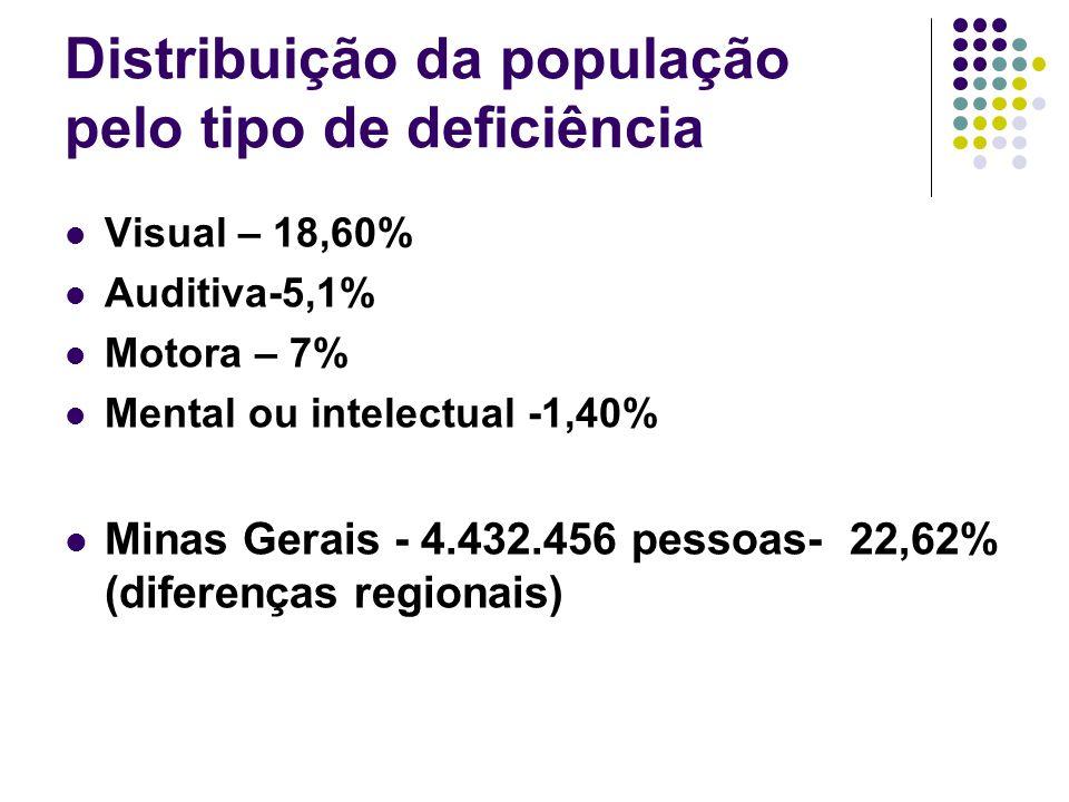Distribuição da população pelo tipo de deficiência