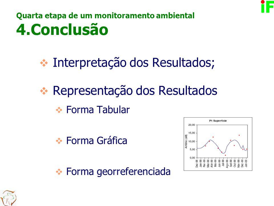 4.Conclusão Representação dos Resultados Forma Tabular Forma Gráfica