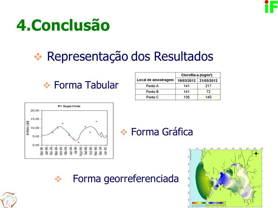 4.Conclusão Elaboração Relatório Descrever a área de estudo;