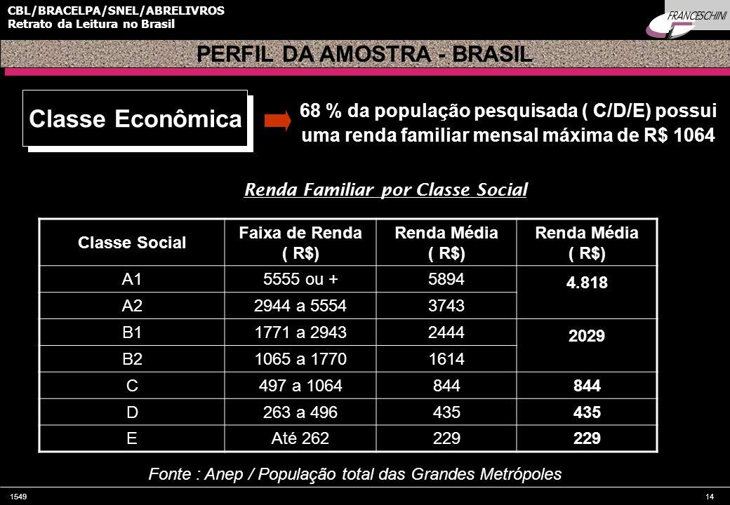 Classe Econômica PERFIL DA AMOSTRA - BRASIL