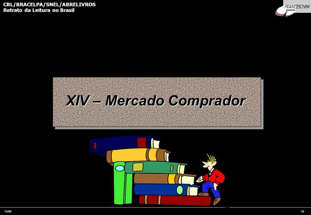 XIV – Mercado Comprador