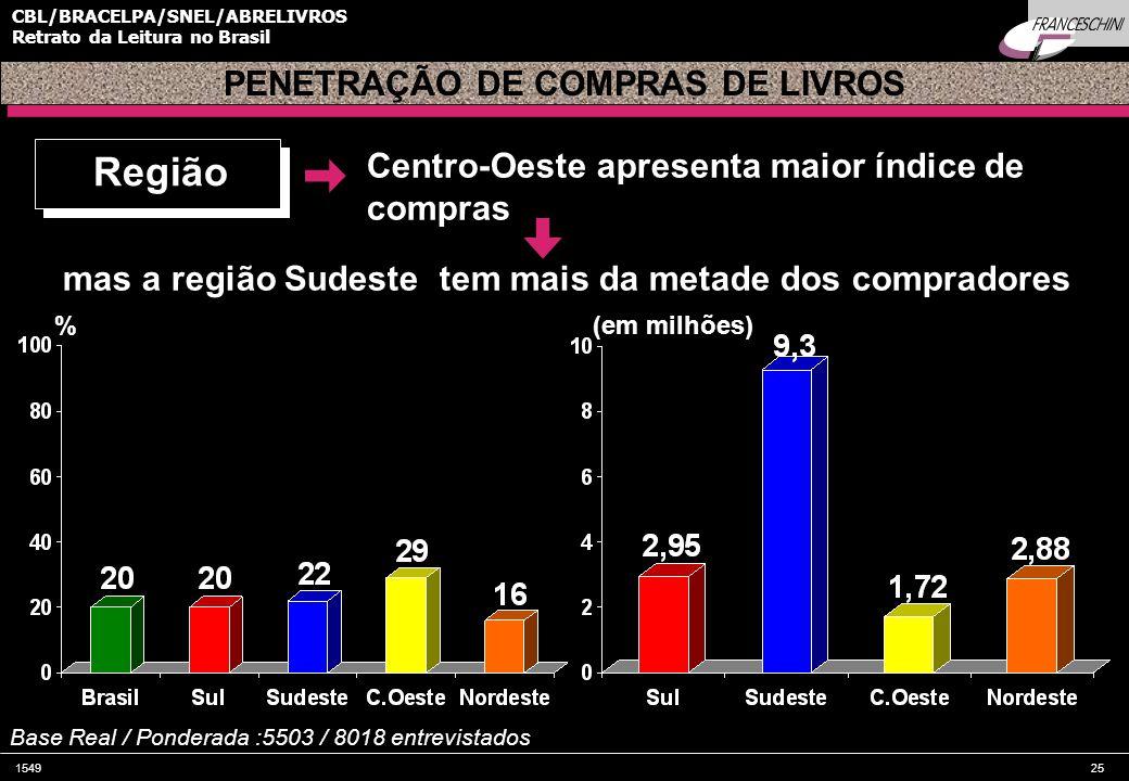 PENETRAÇÃO DE COMPRAS DE LIVROS