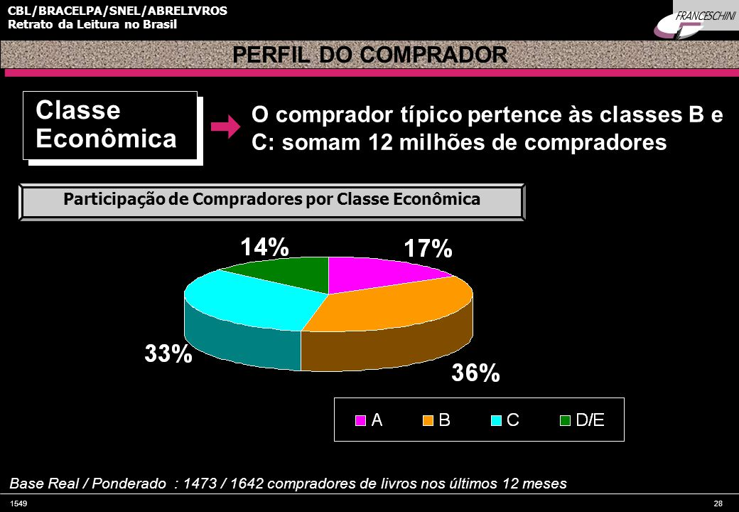 Participação de Compradores por Classe Econômica
