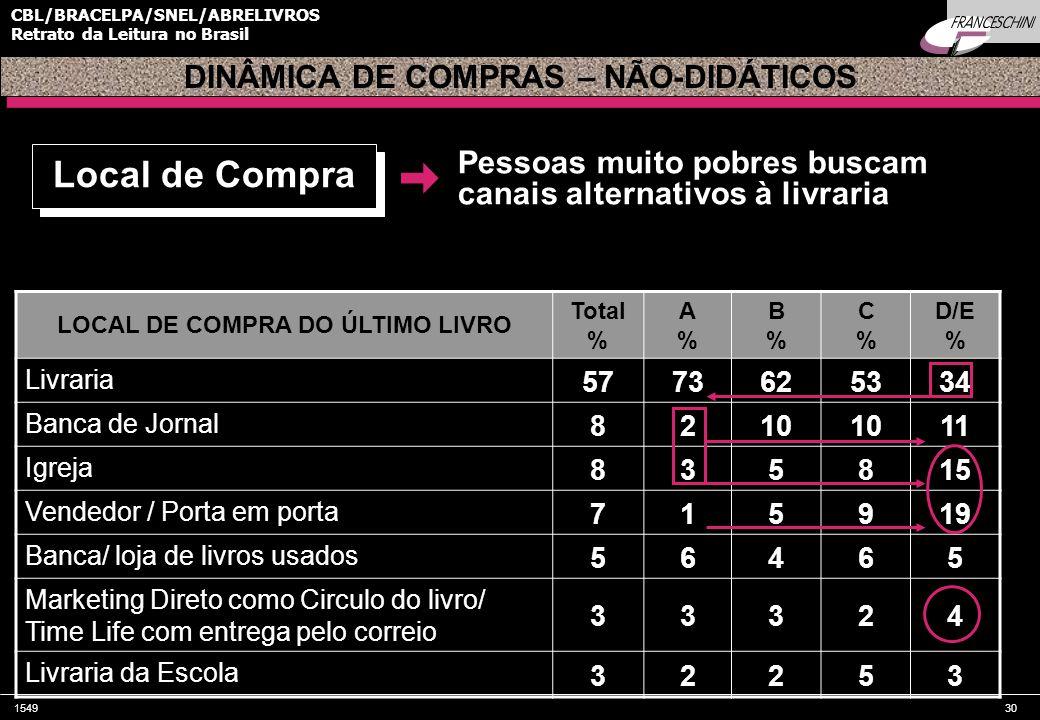 DINÂMICA DE COMPRAS – NÃO-DIDÁTICOS LOCAL DE COMPRA DO ÚLTIMO LIVRO