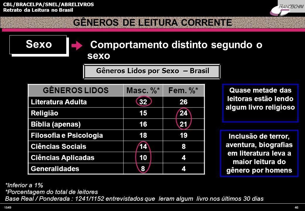 Sexo Comportamento distinto segundo o sexo GÊNEROS DE LEITURA CORRENTE