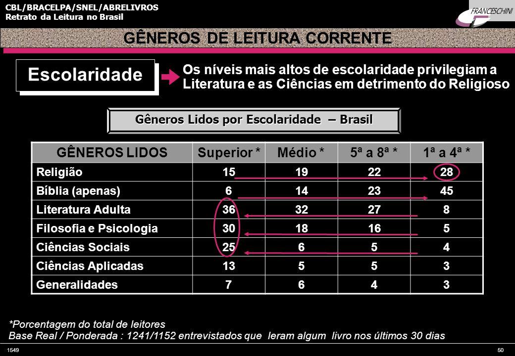 GÊNEROS DE LEITURA CORRENTE Gêneros Lidos por Escolaridade – Brasil