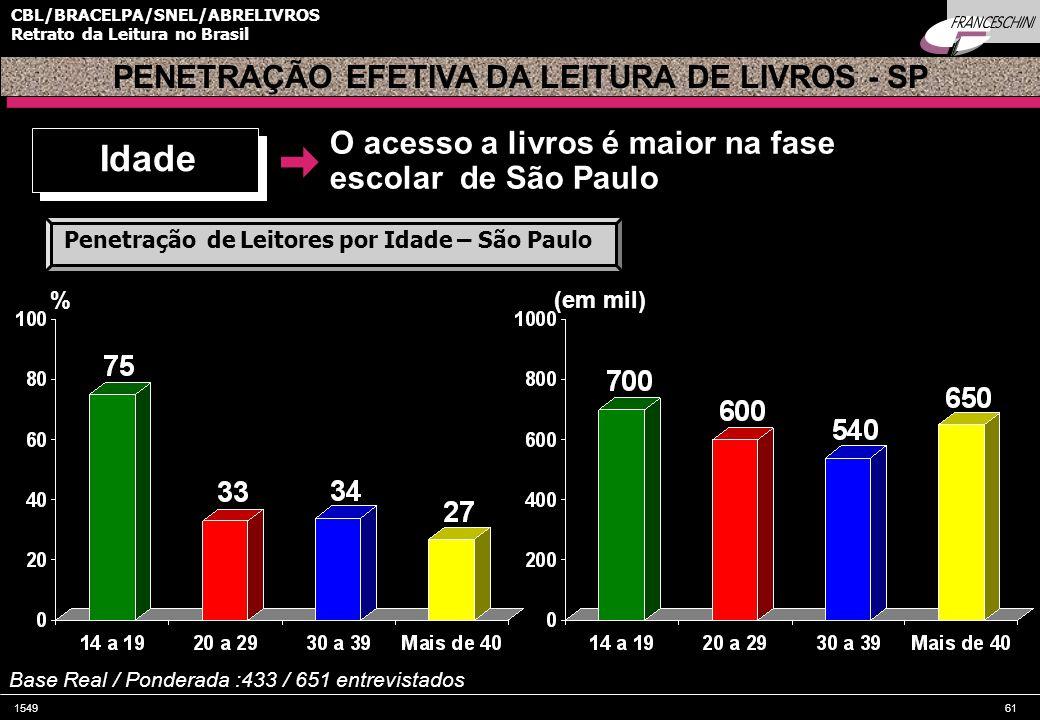 Idade PENETRAÇÃO EFETIVA DA LEITURA DE LIVROS - SP