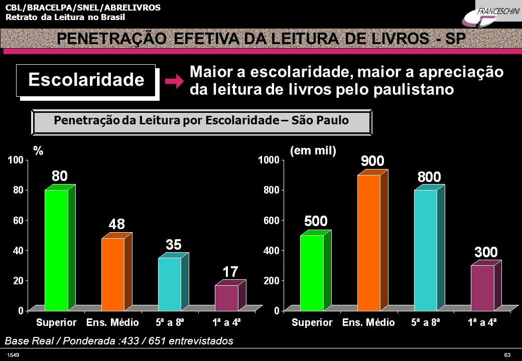 Escolaridade PENETRAÇÃO EFETIVA DA LEITURA DE LIVROS - SP