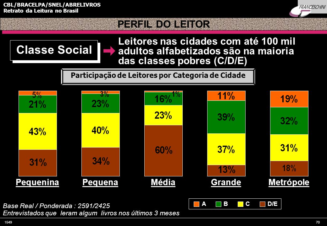 Classe Social PERFIL DO LEITOR