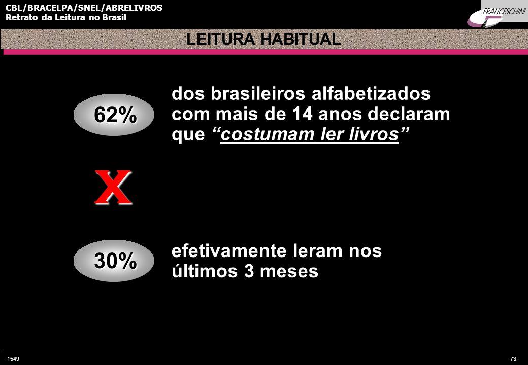 LEITURA HABITUAL dos brasileiros alfabetizados com mais de 14 anos declaram que costumam ler livros