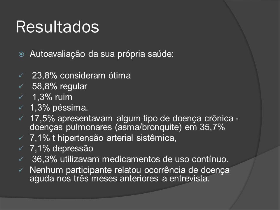 Resultados Autoavaliação da sua própria saúde: 23,8% consideram ótima