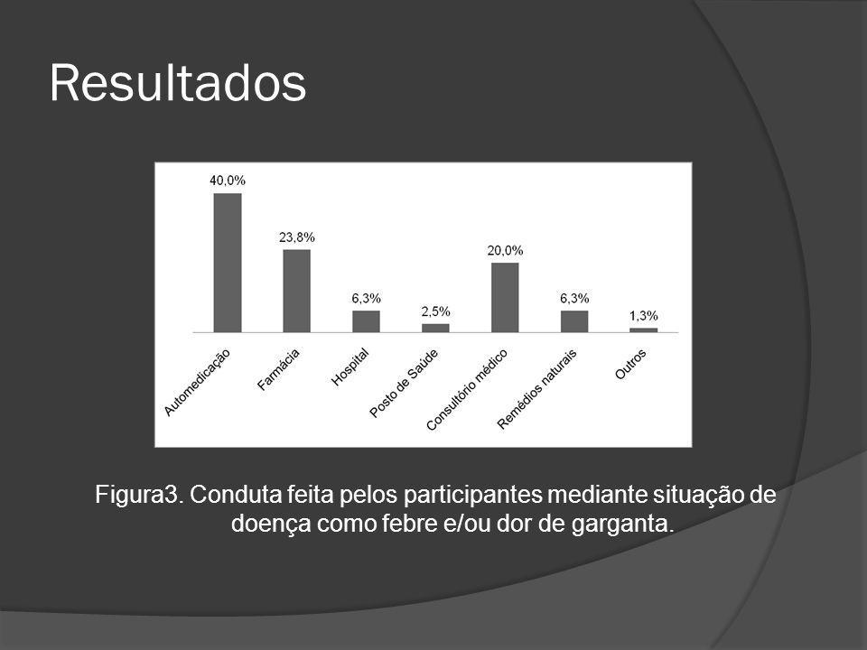 Resultados Figura3.