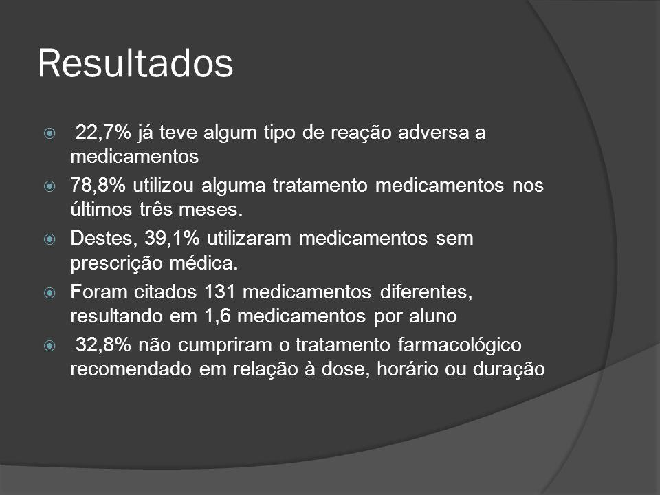 Resultados 22,7% já teve algum tipo de reação adversa a medicamentos