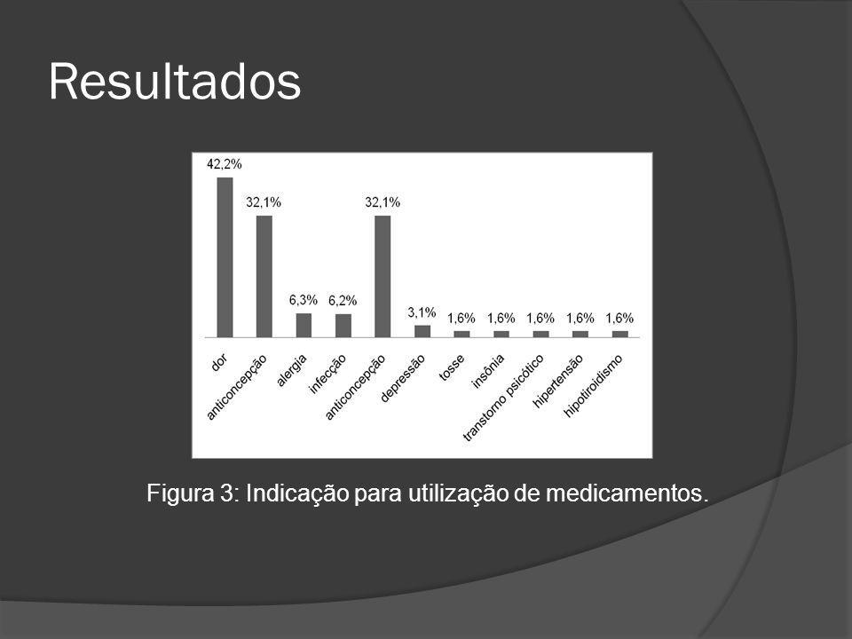 Figura 3: Indicação para utilização de medicamentos.