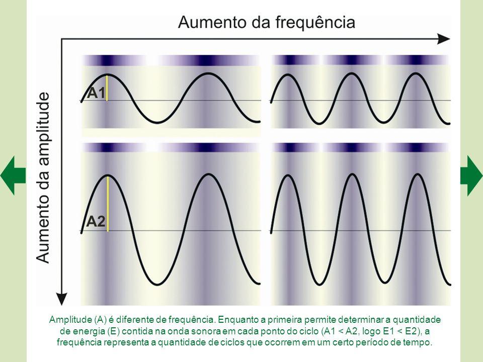 Amplitude (A) é diferente de frequência