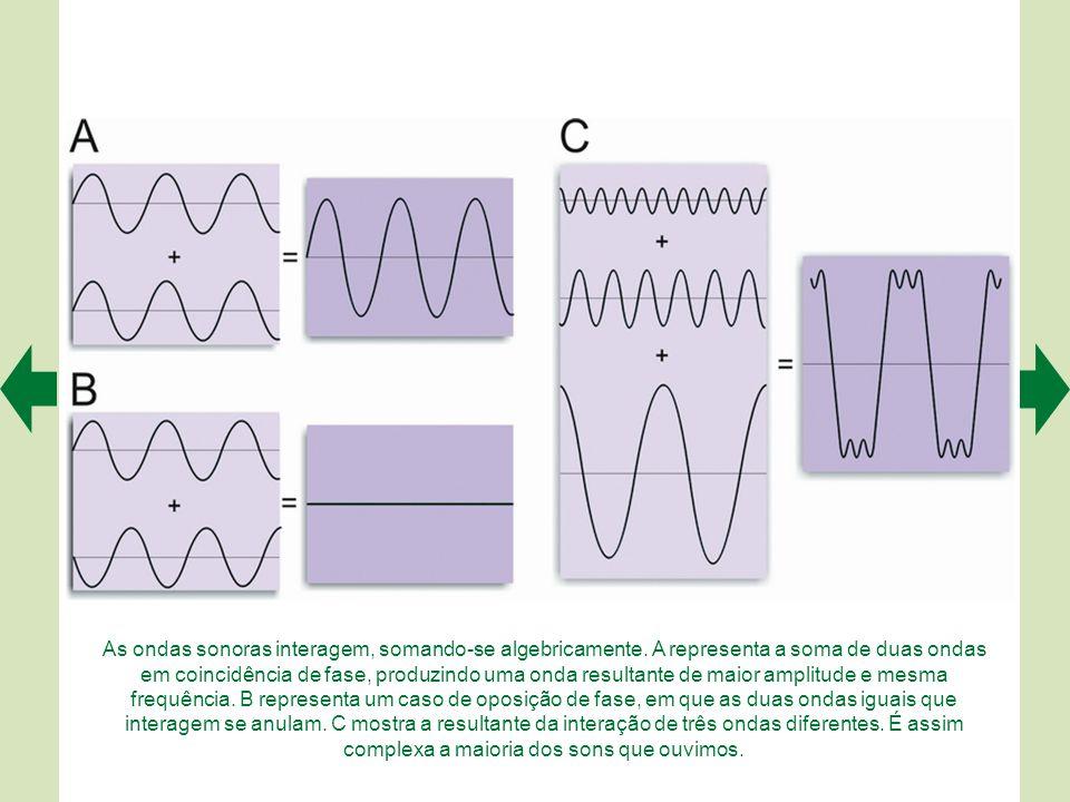As ondas sonoras interagem, somando-se algebricamente