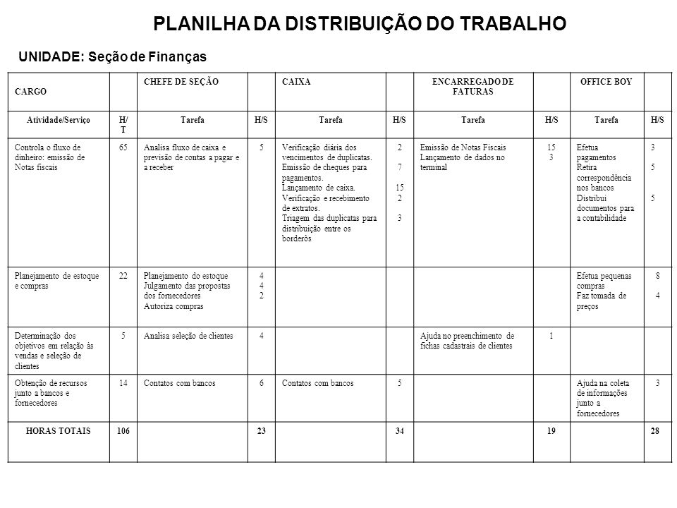 PLANILHA DA DISTRIBUIÇÃO DO TRABALHO ENCARREGADO DE FATURAS