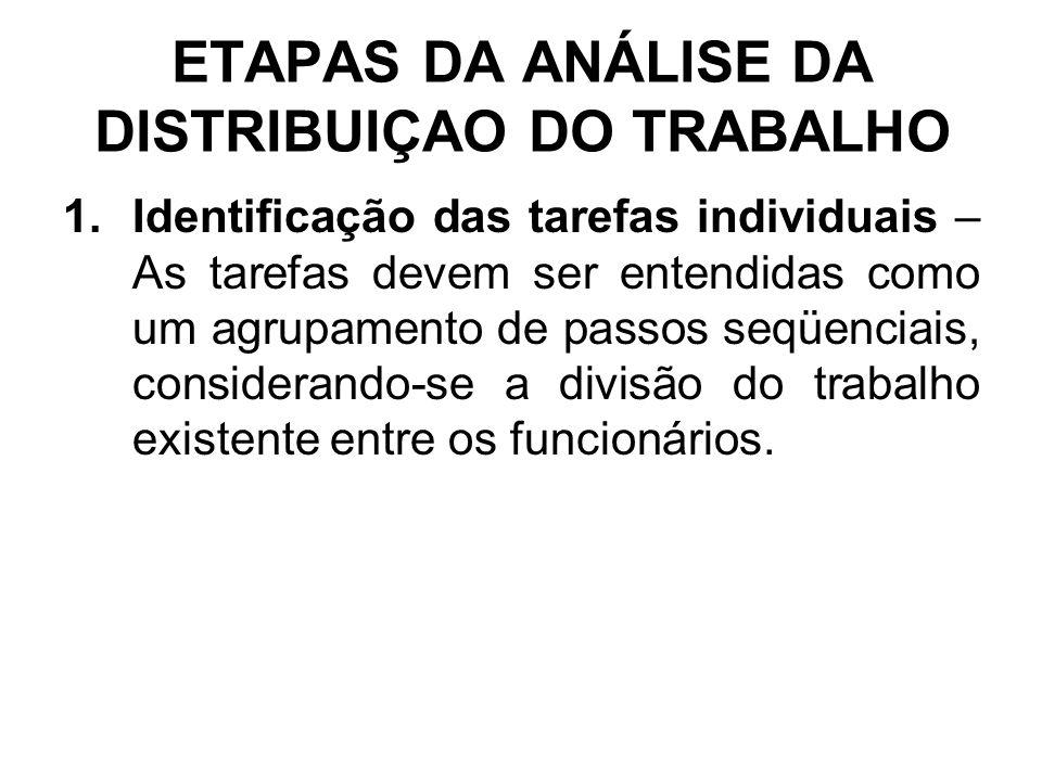 ETAPAS DA ANÁLISE DA DISTRIBUIÇAO DO TRABALHO