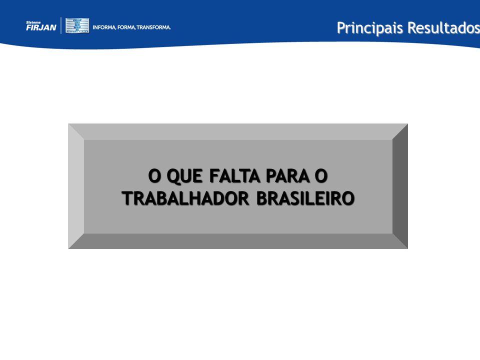 O QUE FALTA PARA O TRABALHADOR BRASILEIRO