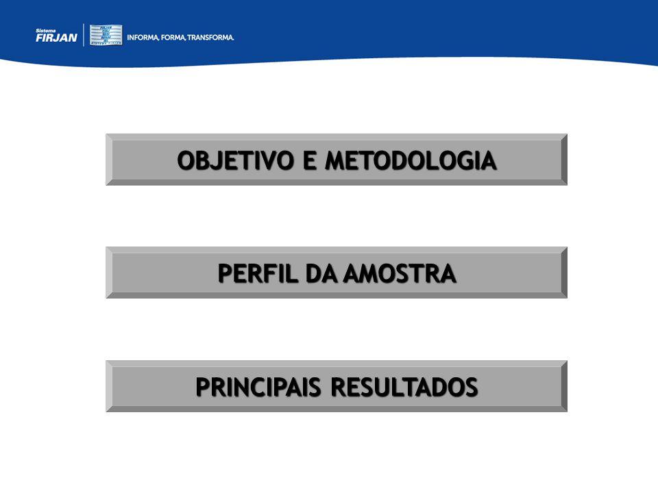 OBJETIVO E METODOLOGIA PRINCIPAIS RESULTADOS