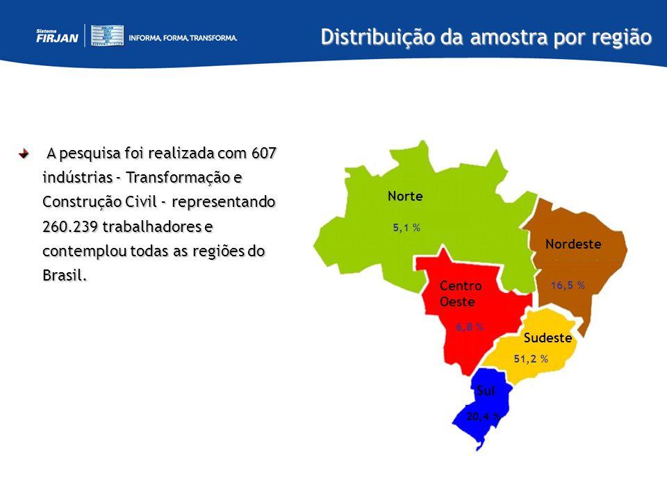 Distribuição da amostra por região