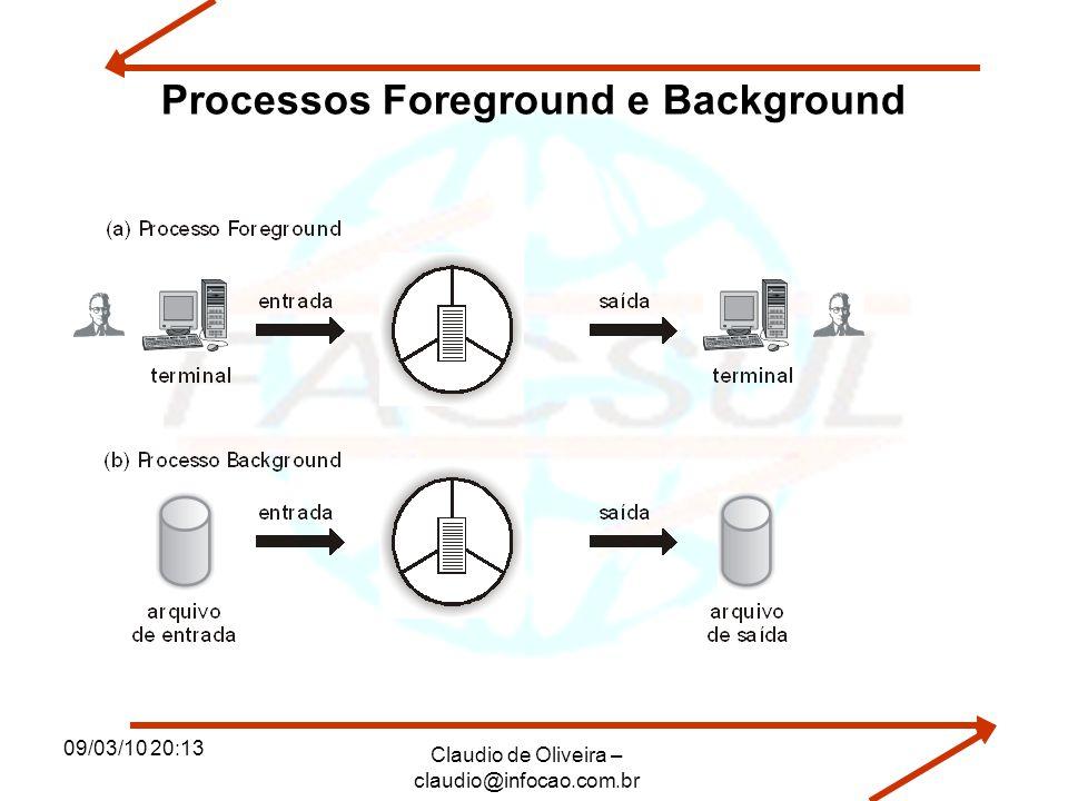 Processos Foreground e Background