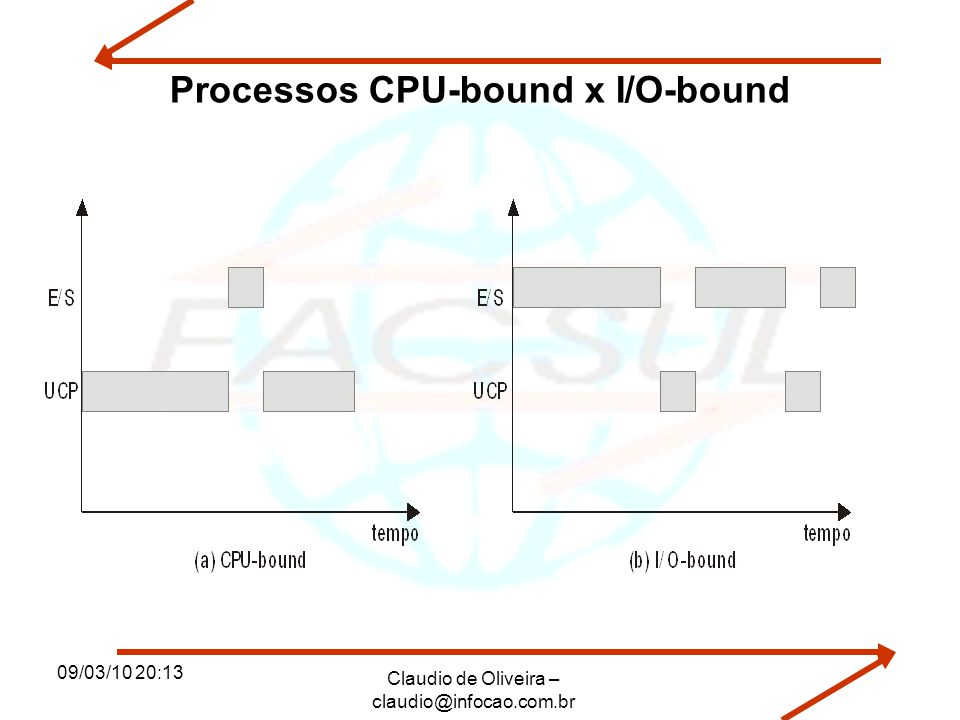 Processos CPU-bound x I/O-bound